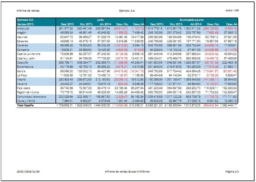 Informe de Planificación financiera
